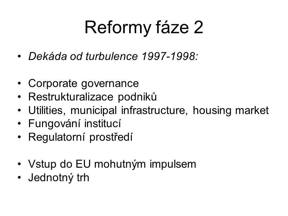 Reformy fáze 2 Dekáda od turbulence 1997-1998: Corporate governance Restrukturalizace podniků Utilities, municipal infrastructure, housing market Fungování institucí Regulatorní prostředí Vstup do EU mohutným impulsem Jednotný trh