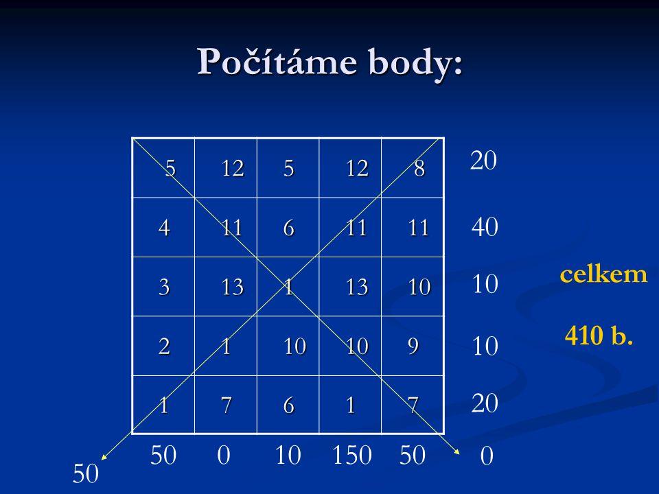 Počítáme body: 5 12 12 5 8 4 11 11 6 3 13 13 1 10 10 2 1 9 1 7 6 1 7 20 40 10 20 5001015050 0 celkem 410 b.