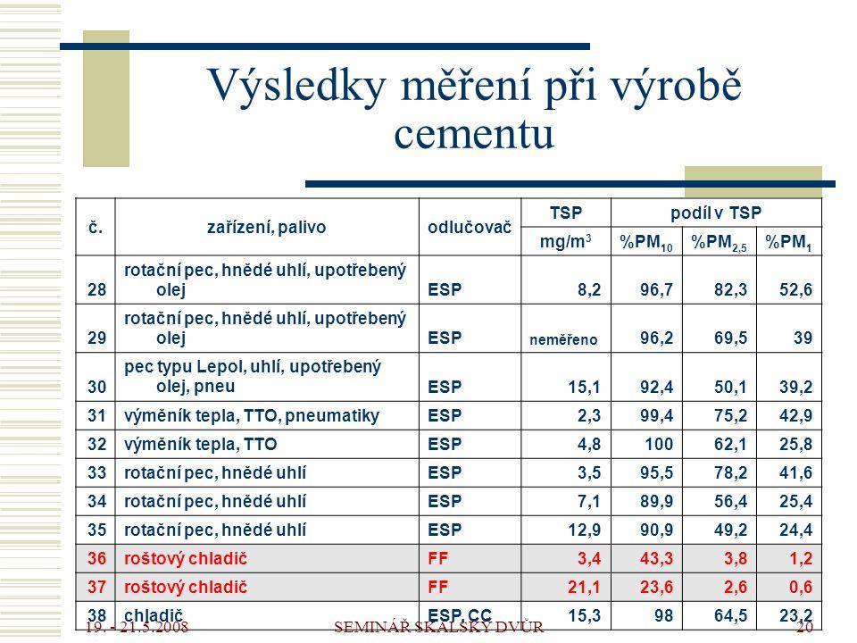 19. - 21.5.2008 SEMINÁŘ SKALSKÝ DVŮR20 Výsledky měření při výrobě cementu č.zařízení, palivoodlučovač TSPpodíl v TSP mg/m 3 %PM 10 %PM 2,5 %PM 1 28 ro