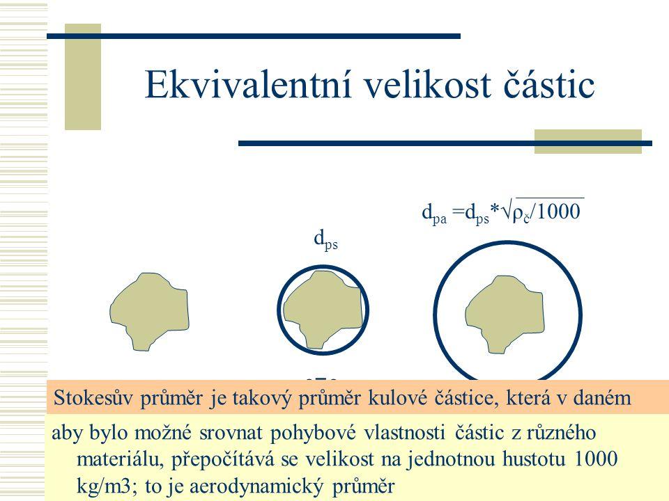 19. - 21.5.2008 SEMINÁŘ SKALSKÝ DVŮR4 Ekvivalentní velikost částic ρ=ρčρ=ρč ρ =1000 kg/m 3 d ps d pa =d ps *√ρ č /1000 Stokesův průměr je takový průmě