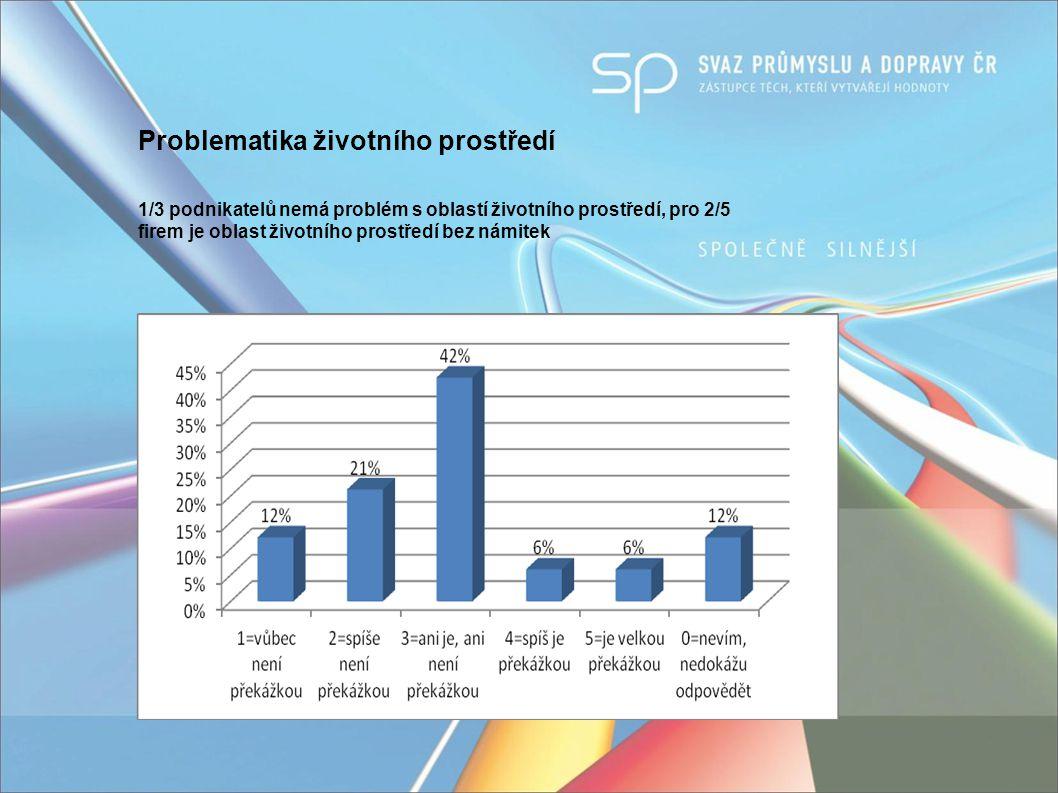 Problematika životního prostředí 1/3 podnikatelů nemá problém s oblastí životního prostředí, pro 2/5 firem je oblast životního prostředí bez námitek