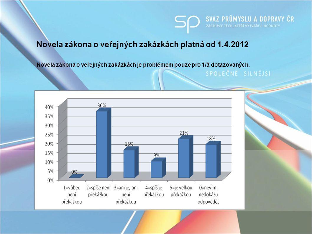 Novela zákona o veřejných zakázkách platná od 1.4.2012 Novela zákona o veřejných zakázkách je problémem pouze pro 1/3 dotazovaných.