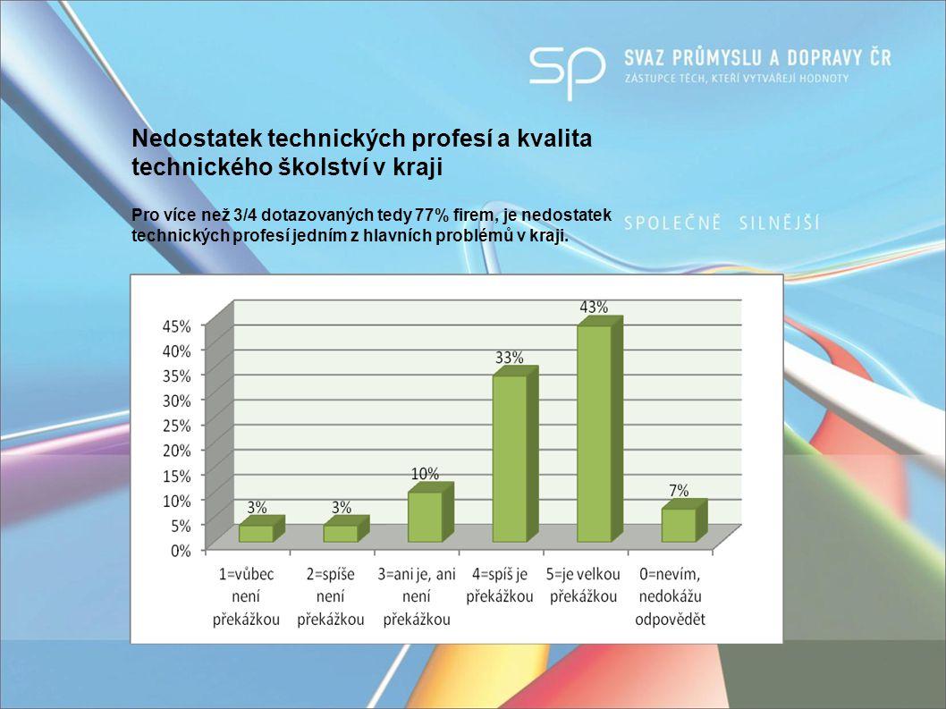 Nedostatek technických profesí a kvalita technického školství v kraji Pro více než 3/4 dotazovaných tedy 77% firem, je nedostatek technických profesí jedním z hlavních problémů v kraji.