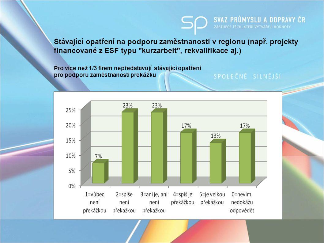 Nová struktura Úřadu práce (komunikace ÚP se zaměstnavateli v regionu) Nová struktura Úřadu práce je překážkou pro téměř 2/5 dotazovaných
