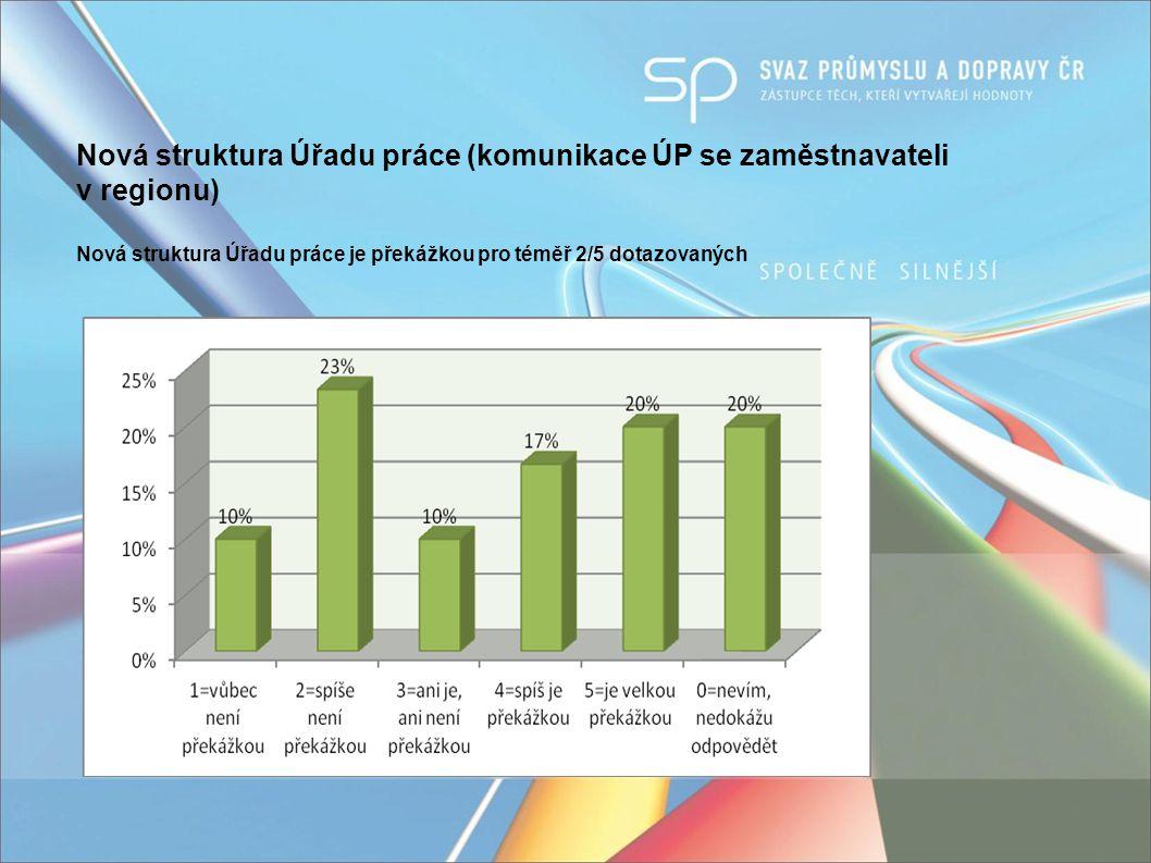 Chybějící podpora nových investičních projektů (např.
