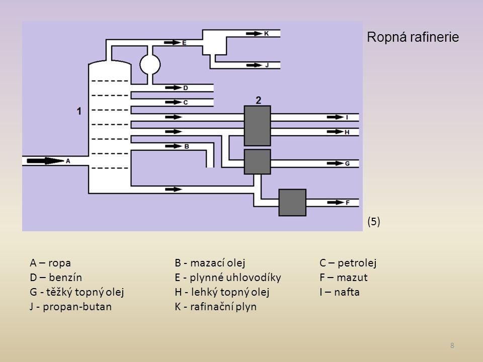 8 A – ropaB - mazací olejC – petrolej D – benzínE - plynné uhlovodíkyF – mazut G - těžký topný olejH - lehký topný olejI – nafta J - propan-butanK - rafinační plyn Ropná rafinerie (5)