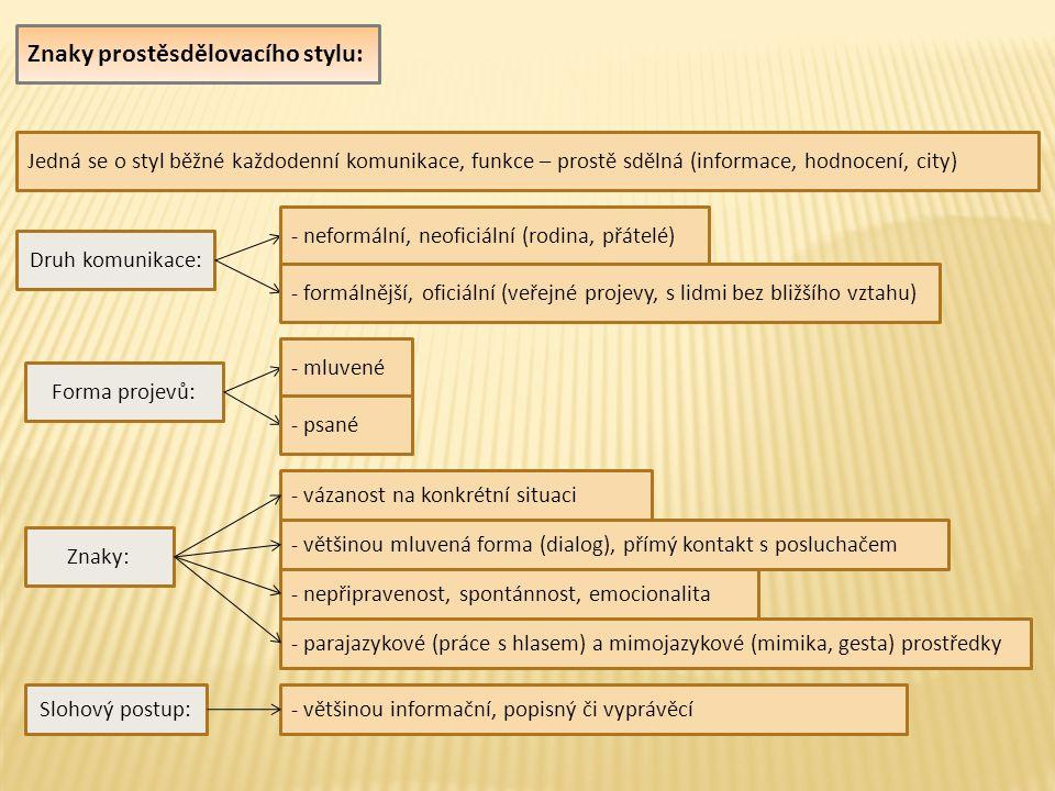 Charakteristika jazyka: - užívají se všechny vrstvy jazyka (spisovný, hovorový, obecná čeština, nářečí, slang, argot) - konverzační a stereotypní obraty (Jak se máš?) - oslovení (lidičky, pánové, vole) - samostatné větné členy, vsuvky, odchylky od pravidelné větné stavby - expresivní prostředky (boží, strašně krásný, šíleně bezvadný) - parazitní slova (výplňová, s nulovým významem – že ano, tedy, takže) - nespisovná výslovnost (jabko, méno, praský) - nesprávné (či hovorové) tvary slov (pod židlema, bysme, dlouhej) - univebizace (víceslovný výraz nahrazen jedním slovem – vlakáč, spacák) - jednoduchá větná stavba Příklady mluvených útvarů: - telefonní hovor, přivítání, představování, omluva, odmítnutí, popis, vypravování, kondolence, přípitek, blahopřání, skype, diskuse … Příklady psaných útvarů: - dopis, oznámení, parte, pozvánka, zpráva, hlášení, inzerát, dotazník, tiskopisy, anketa, seznam …