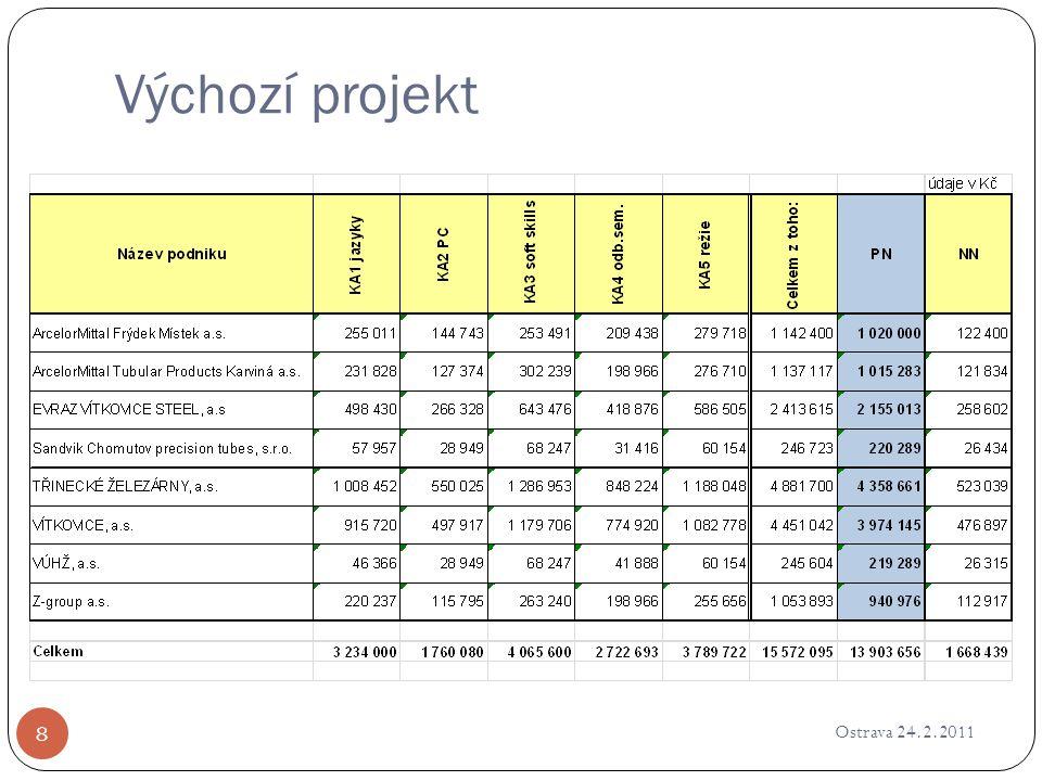 Výchozí projekt Ostrava 24.2.2011 9 V b ř eznu 2010 prob ě hlo výb ě rové ř ízení na dodavatele školení (KA1- KA3) na základ ě výzvy z 5.3.2010 Rozpo č et projektu stanovil cenu školení na 8 089 000,-K č 7.4.2010 byla vybrána spole č nost TEMPO TRAINING & CONSULTING s.r.o.