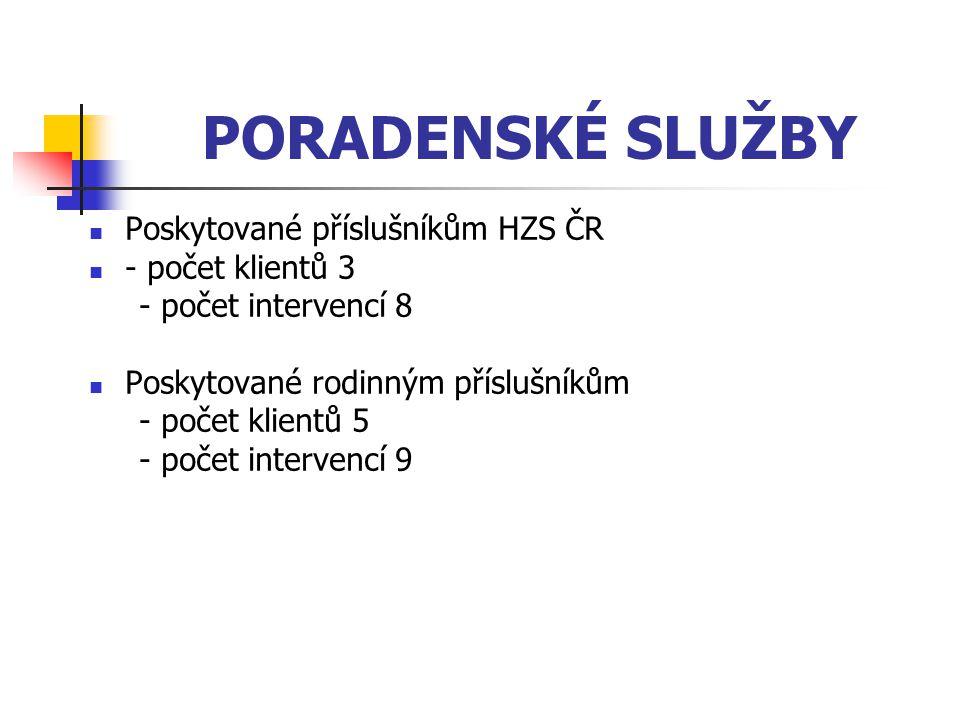 PORADENSKÉ SLUŽBY Poskytované příslušníkům HZS ČR - počet klientů 3 - počet intervencí 8 Poskytované rodinným příslušníkům - počet klientů 5 - počet intervencí 9