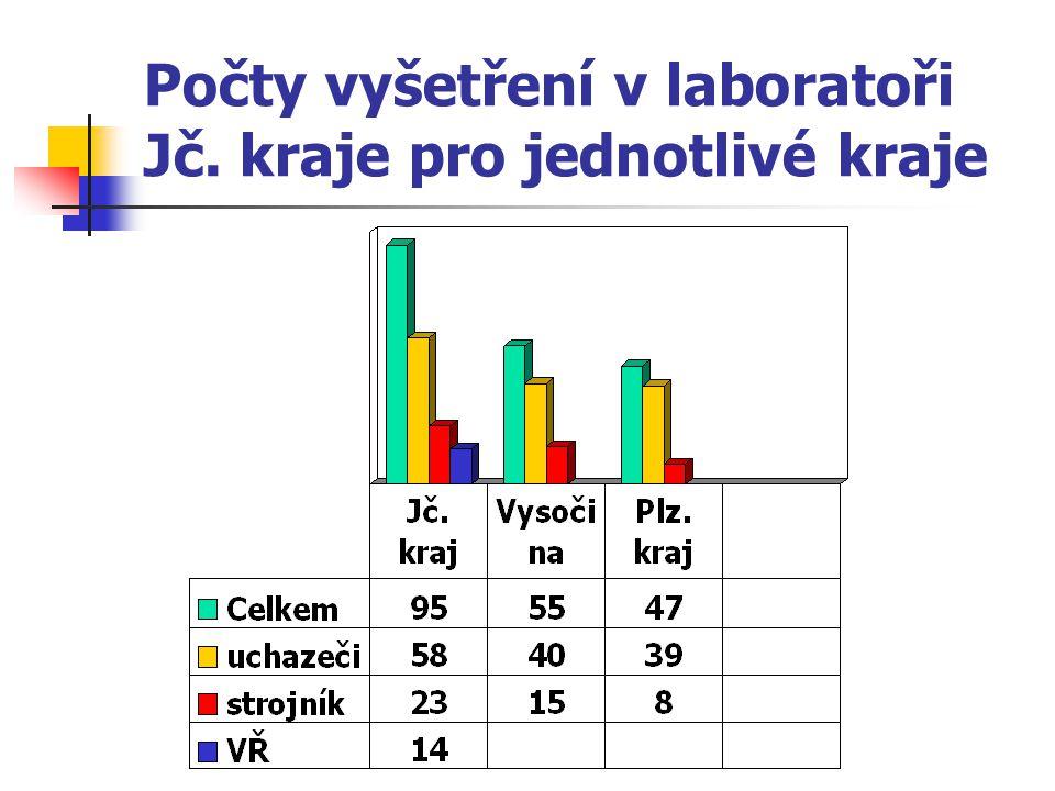 Počty vyšetření v laboratoři Jč. kraje pro jednotlivé kraje