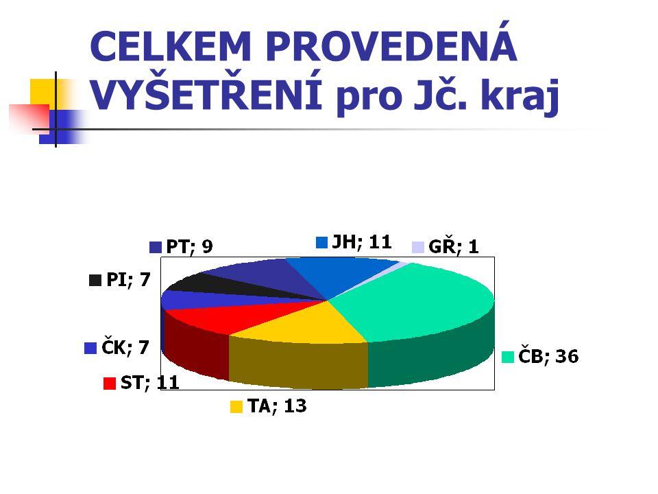 CELKEM PROVEDENÁ VYŠETŘENÍ pro Jč. kraj