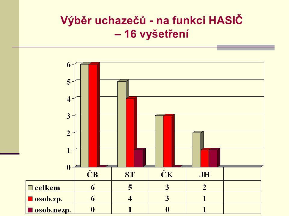 Výběr uchazečů - na funkci HASIČ – 16 vyšetření