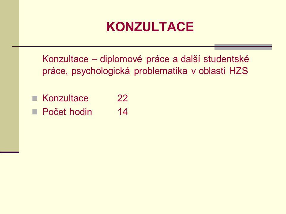 KONZULTACE Konzultace – diplomové práce a další studentské práce, psychologická problematika v oblasti HZS Konzultace22 Počet hodin14