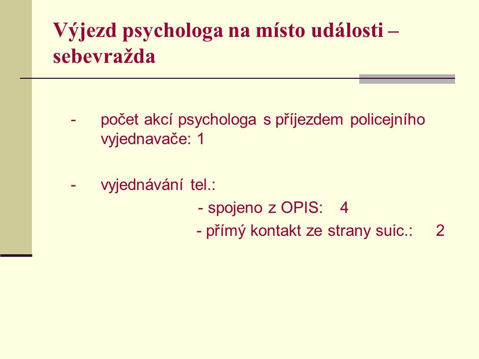 Výjezd psychologa na místo události – sebevražda - počet akcí psychologa s příjezdem policejního vyjednavače:1 -vyjednávání tel.: - spojeno z OPIS:4 - přímý kontakt ze strany suic.:2