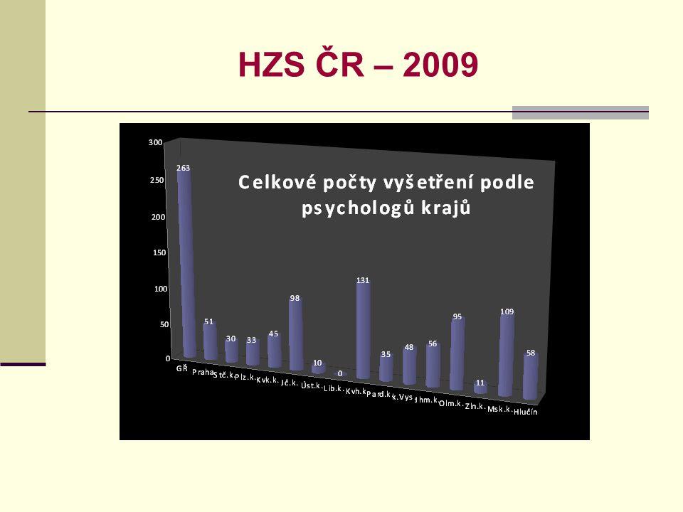 HZS ČR – 2009