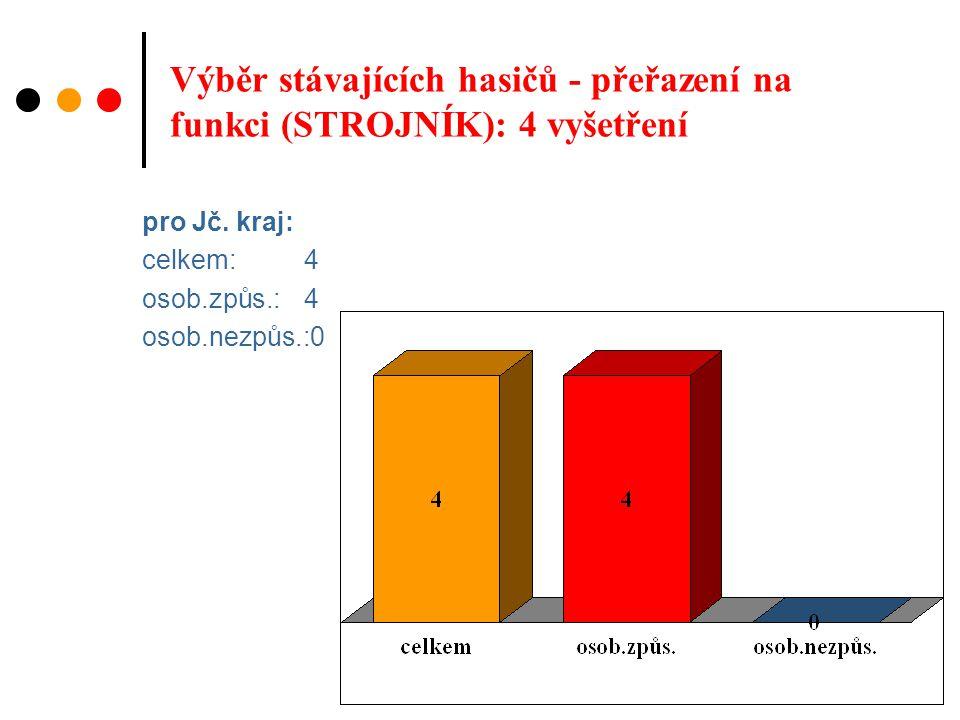 Výběr stávajících hasičů - přeřazení na funkci (STROJNÍK): 4 vyšetření pro Jč.