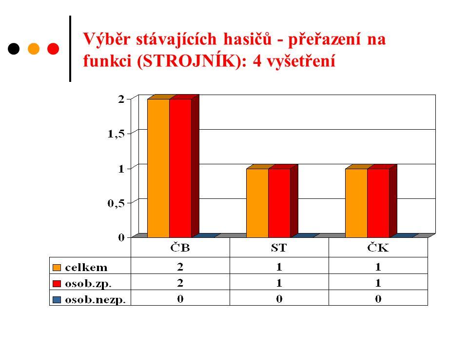 Výběr stávajících hasičů - přeřazení na funkci (STROJNÍK): 4 vyšetření