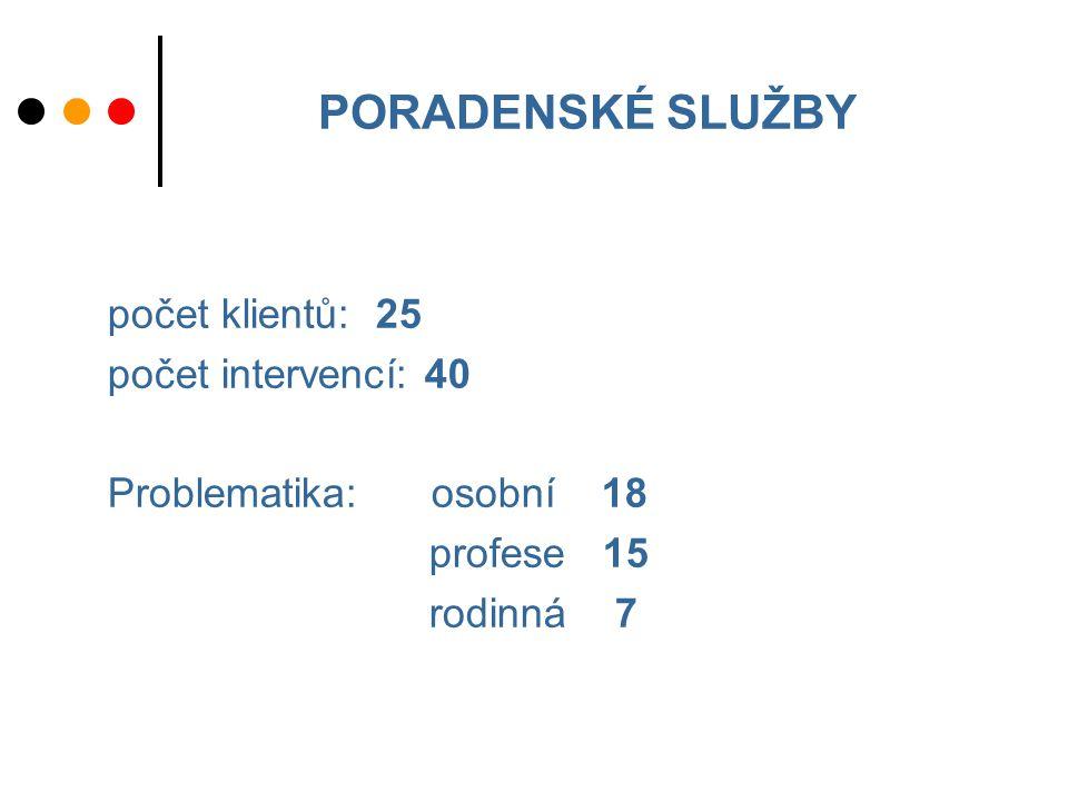 PORADENSKÉ SLUŽBY počet klientů: 25 počet intervencí: 40 Problematika: osobní 18 profese 15 rodinná 7