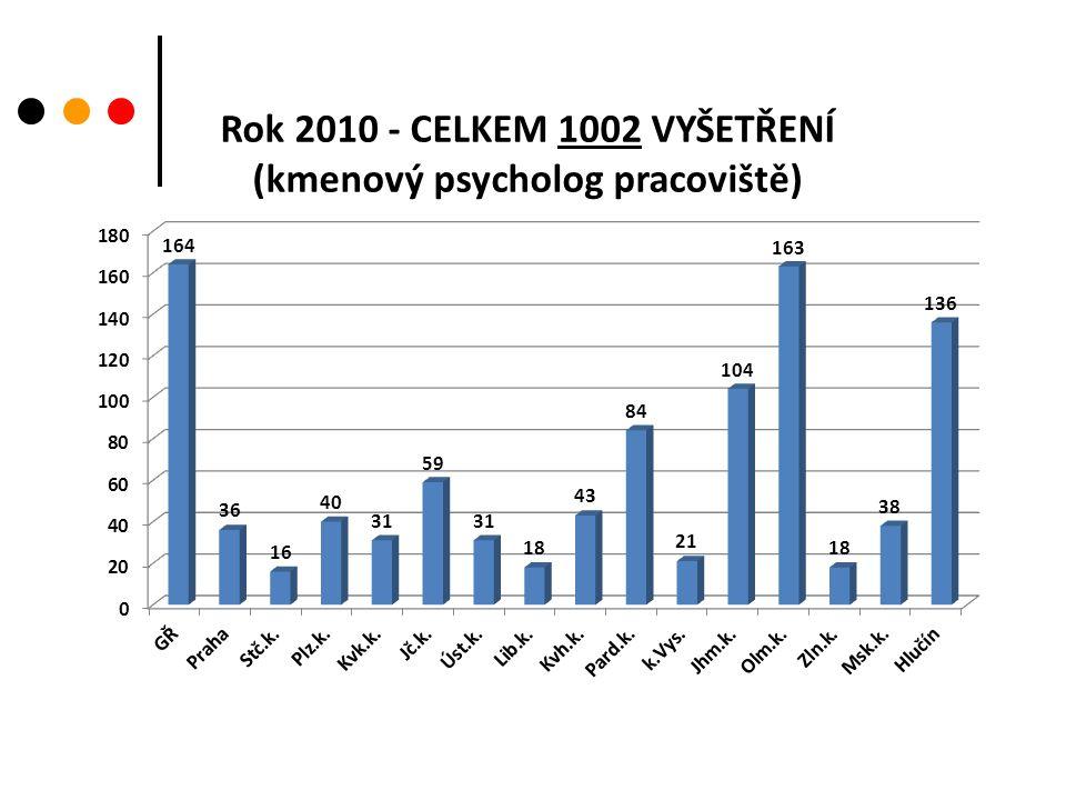 Poskytnutí posttraumatické intervenční péče Příslušníkům HZS ČR v souvislosti s výkonem služby - počet intervencí:2 - počet klientů: 1 Psychosociální pomoc obětem MU - počet akcí:6 - počet klientů: 11 - počet intervencí:8