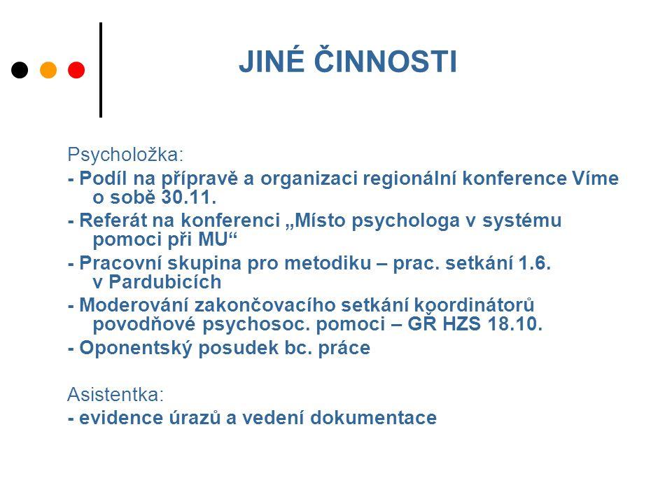 JINÉ ČINNOSTI Psycholožka: - Podíl na přípravě a organizaci regionální konference Víme o sobě 30.11.