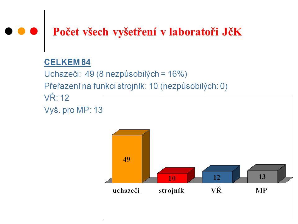 Počet všech vyšetření v laboratoři JčK CELKEM 84 Uchazeči: 49 (8 nezpůsobilých = 16%) Přeřazení na funkci strojník: 10 (nezpůsobilých: 0) VŘ: 12 Vyš.