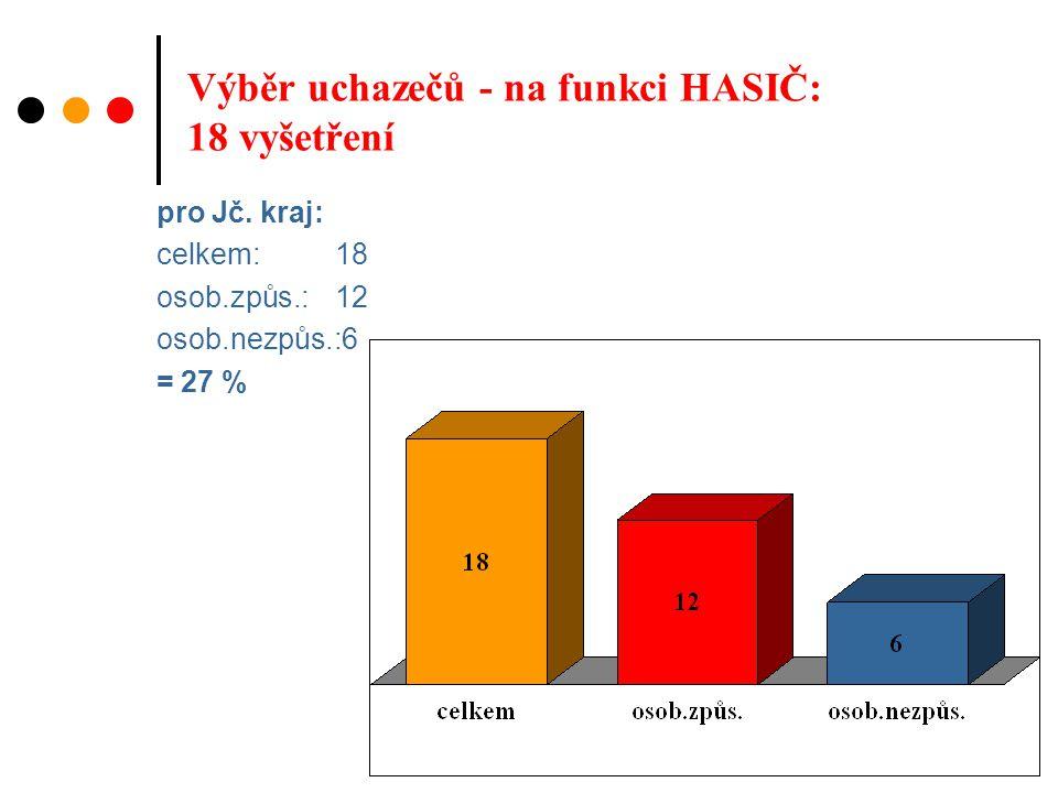 Výběr uchazečů - na funkci HASIČ: 18 vyšetření pro Jč.
