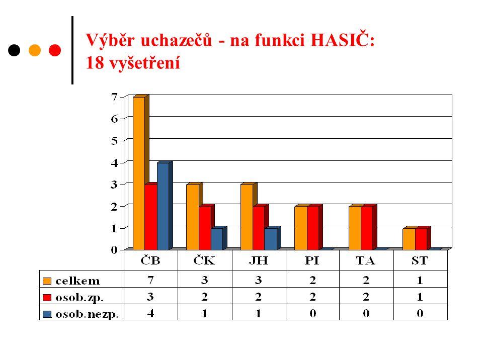 Výběr uchazečů - na funkci HASIČ: 18 vyšetření