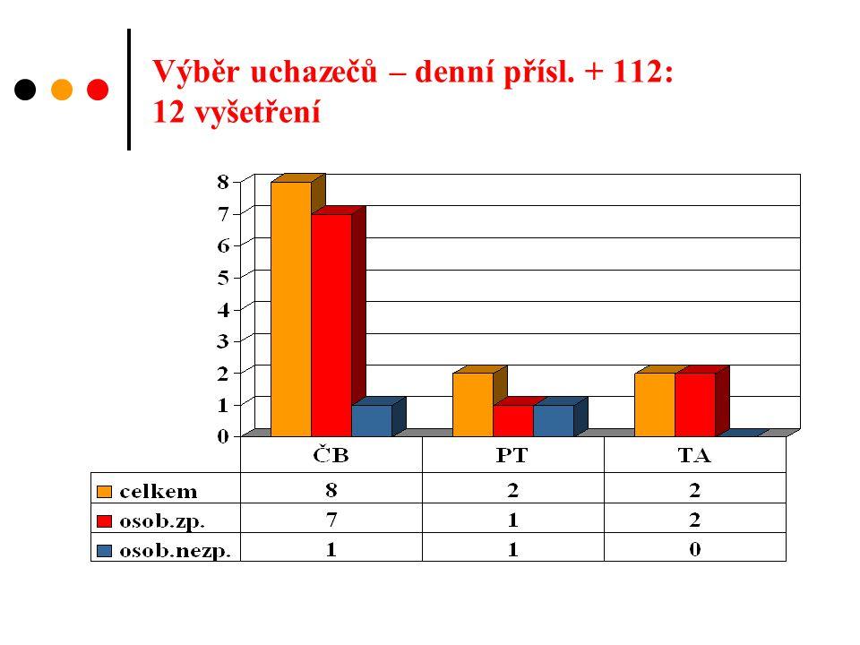 Absolvované stáže Psycholožka: - KOPIS Č.Budějovice 19.5.