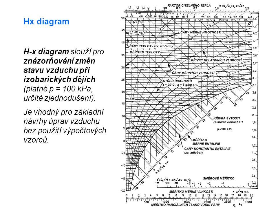 Hx diagram H-x diagram slouží pro znázorňování změn stavu vzduchu při izobarických dějích (platné p = 100 kPa, určité zjednodušení). Je vhodný pro zák