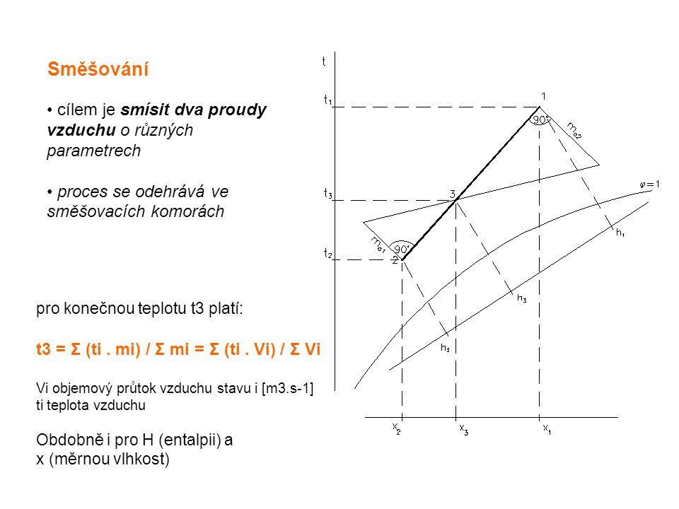 Směšování cílem je smísit dva proudy vzduchu o různých parametrech proces se odehrává ve směšovacích komorách pro konečnou teplotu t3 platí: t3 = Σ (t