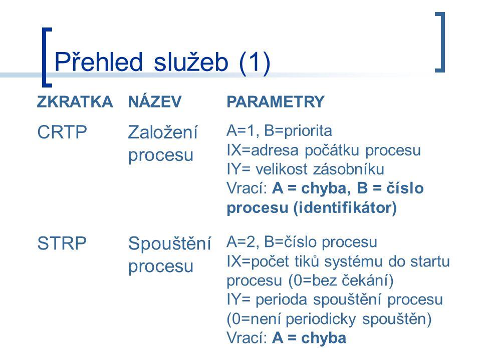 Přehled služeb (1) ZKRATKANÁZEVPARAMETRY CRTPZaložení procesu A=1, B=priorita IX=adresa počátku procesu IY= velikost zásobníku Vrací: A = chyba, B = číslo procesu (identifikátor) STRPSpouštění procesu A=2, B=číslo procesu IX=počet tiků systému do startu procesu (0=bez čekání) IY= perioda spouštění procesu (0=není periodicky spouštěn) Vrací: A = chyba