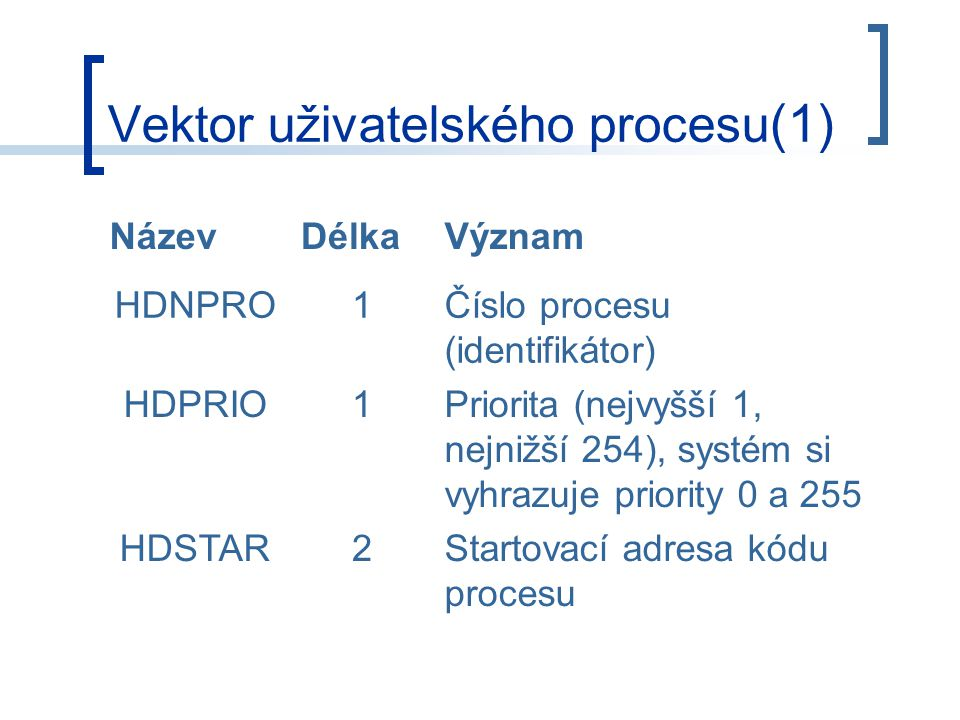 Vektor uživatelského procesu (1) NázevDélkaVýznam HDNPRO1Číslo procesu (identifikátor) HDPRIO1Priorita (nejvyšší 1, nejnižší 254), systém si vyhrazuje priority 0 a 255 HDSTAR2Startovací adresa kódu procesu