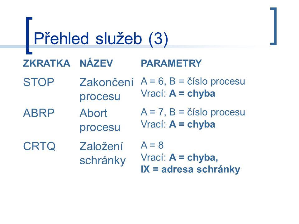Přehled služeb (3) ZKRATKANÁZEVPARAMETRY STOPZakončení procesu A = 6, B = číslo procesu Vrací: A = chyba ABRPAbort procesu A = 7, B = číslo procesu Vrací: A = chyba CRTQZaložení schránky A = 8 Vrací: A = chyba, IX = adresa schránky