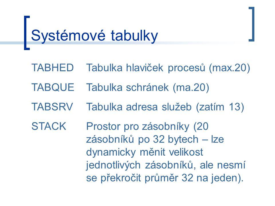 Systémové tabulky TABHEDTabulka hlaviček procesů (max.20) TABQUETabulka schránek (ma.20) TABSRVTabulka adresa služeb (zatím 13) STACKProstor pro zásobníky (20 zásobníků po 32 bytech – lze dynamicky měnit velikost jednotlivých zásobníků, ale nesmí se překročit průměr 32 na jeden).