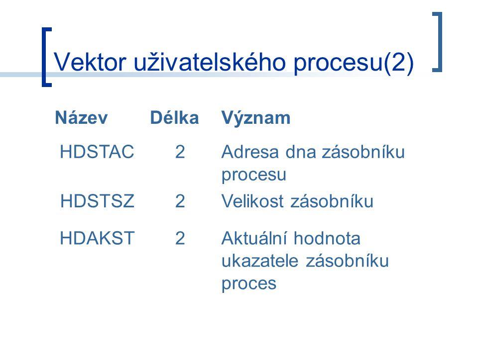 Vektor uživatelského procesu(2) NázevDélkaVýznam HDSTAC2Adresa dna zásobníku procesu HDSTSZ2Velikost zásobníku HDAKST2Aktuální hodnota ukazatele zásobníku proces