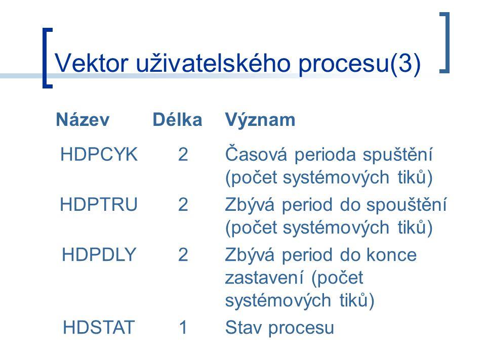 Vektor uživatelského procesu(3) NázevDélkaVýznam HDPCYK2Časová perioda spuštění (počet systémových tiků) HDPTRU2Zbývá period do spouštění (počet systémových tiků) HDPDLY2Zbývá period do konce zastavení (počet systémových tiků) HDSTAT1Stav procesu