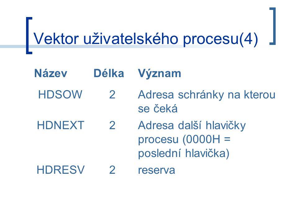 Vektor uživatelského procesu(4) NázevDélkaVýznam HDSOW2Adresa schránky na kterou se čeká HDNEXT2Adresa další hlavičky procesu (0000H = poslední hlavička) HDRESV2reserva