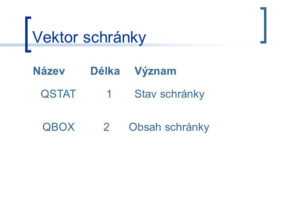 Vektor schránky NázevDélkaVýznam QSTAT1Stav schránky QBOX2Obsah schránky