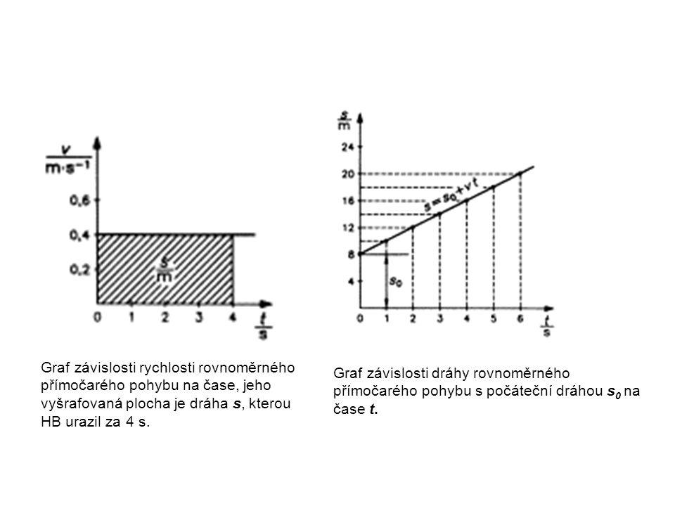 Graf závislosti rychlosti rovnoměrného přímočarého pohybu na čase, jeho vyšrafovaná plocha je dráha s, kterou HB urazil za 4 s.
