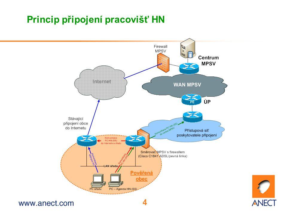 4 Princip připojení pracovišť HN