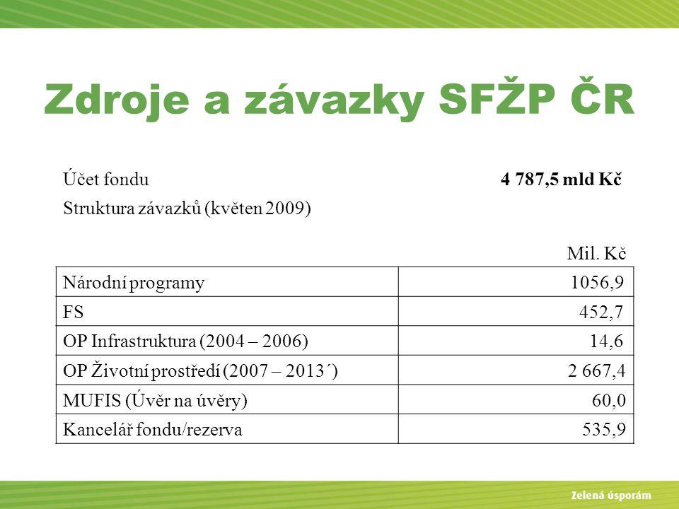 Zdroje a závazky SFŽP ČR Účet fondu 4 787,5 mld Kč Struktura závazků (květen 2009) Mil.