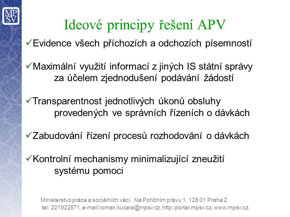 Ideové principy řešení APV Evidence všech příchozích a odchozích písemností Maximální využití informací z jiných IS státní správy za účelem zjednoduše