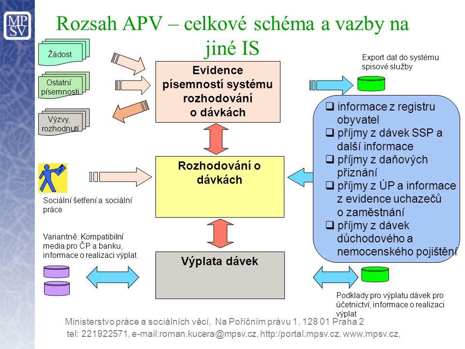 Rozsah APV – celkové schéma a vazby na jiné IS Export dat do systému spisové služby Rozhodování o dávkách Výplata dávek Evidence písemností systému ro