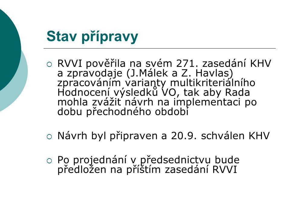 Stav přípravy  RVVI pověřila na svém 271. zasedání KHV a zpravodaje (J.Málek a Z. Havlas) zpracováním varianty multikriteriálního Hodnocení výsledků