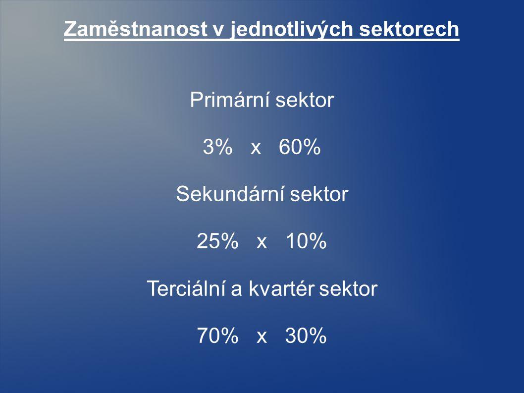 Zaměstnanost v jednotlivých sektorech Primární sektor 3% x 60% Sekundární sektor 25% x 10% Terciální a kvartér sektor 70% x 30%