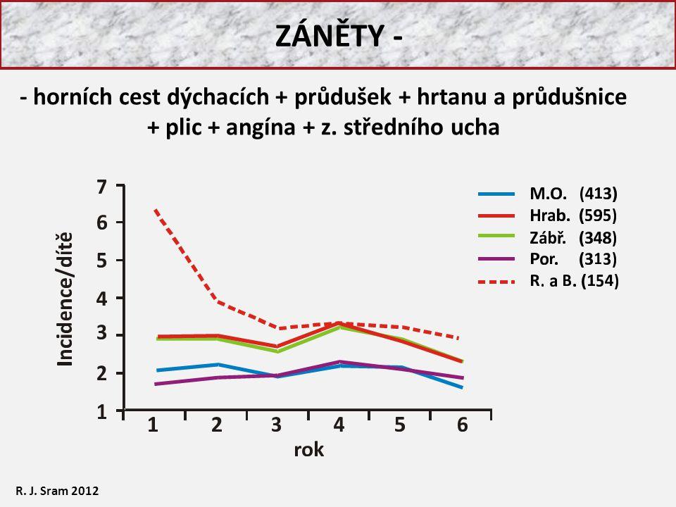 ZÁNĚTY - R. J. Sram 2012 - horních cest dýchacích + průdušek + hrtanu a průdušnice + plic + angína + z. středního ucha