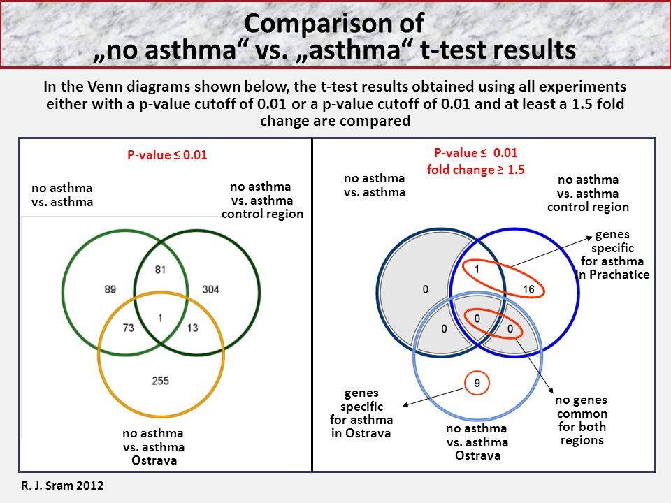 """Comparison of """"no asthma"""" vs. """"asthma"""" t-test results In the Venn diagrams shown below, the t-test results obtained using all experiments either with"""