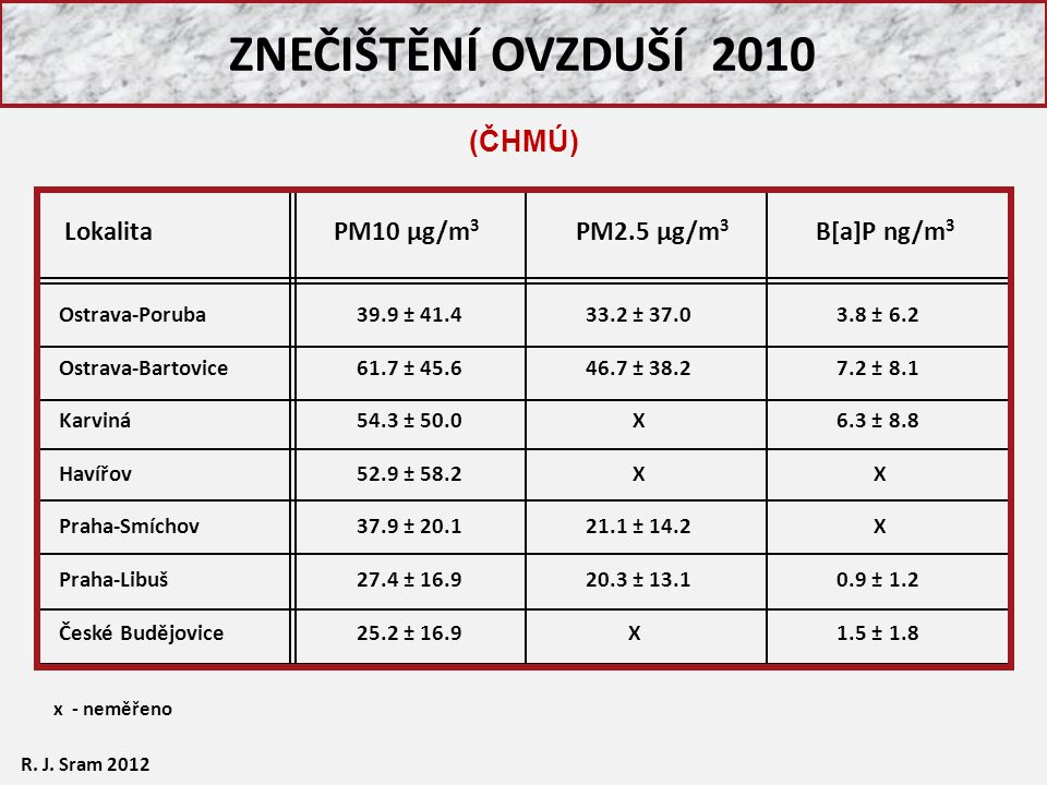 ZNEČIŠTĚNÍ OVZDUŠÍ 2010 x - neměřeno Ostrava-Poruba Ostrava-Bartovice Karviná Havířov Praha-Smíchov Praha-Libuš České Budějovice 39.9 ± 41.4 61.7 ± 45