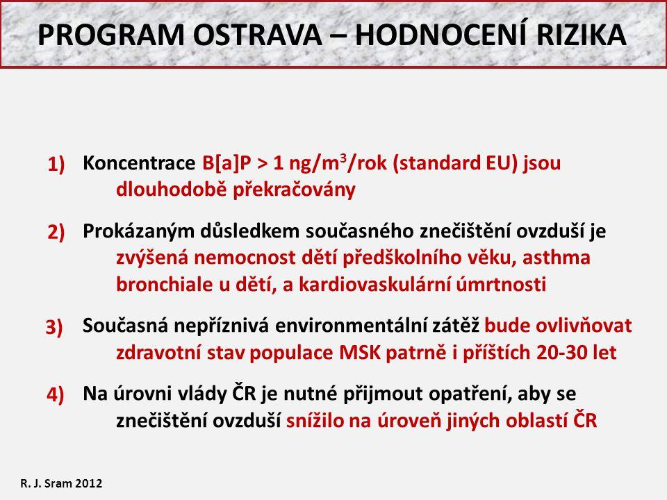 PROGRAM OSTRAVA – HODNOCENÍ RIZIKA Koncentrace B[a]P > 1 ng/m 3 /rok (standard EU) jsou dlouhodobě překračovány Prokázaným důsledkem současného znečiš