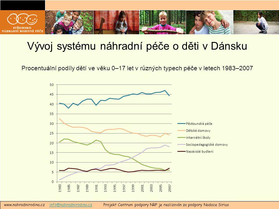 Věk dětí v náhradní péči  V náhradní péči především teenageři (výrazně nejvyšší podíl mezi skandinávskými zeměmi)  V různých formách náhradní péče v roce 2007  pouze 10–12 % dětí do 6 let  cca 90 % dětí od 6 do 17 let  V náhradní péči: 0,4 % všech 3letých z dětské populace versus 3 % všech 17letých  Neexistuje jednoznačné vysvětlení  Robustnost a výkonnost sítě sociálních služeb, nebo nízká schopnost zavádění preventivních opatření.